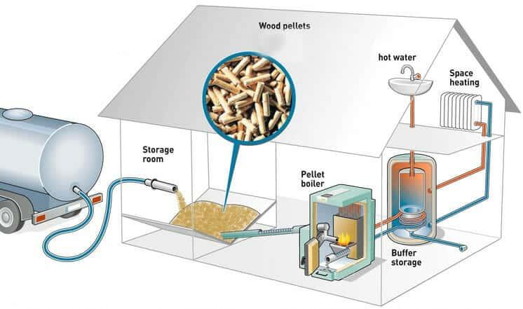 Biomass boiler schematic (Wood pellet-type)