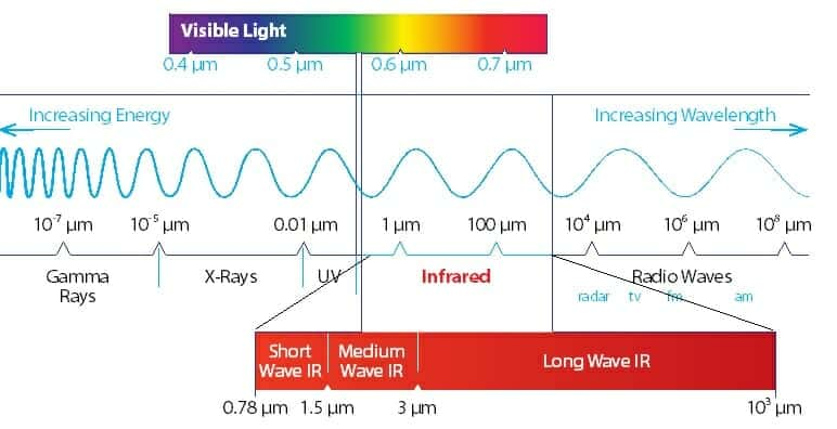 The position of Infrared in the electromagnetic spectrum, showing near, medium and far infrared